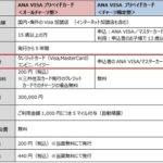 ANA VISAプリペイドカードへのクレジットチャージでポイントは付与されるのか?→A.カードによる